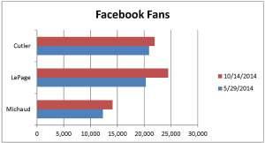 10-14-facebook fans